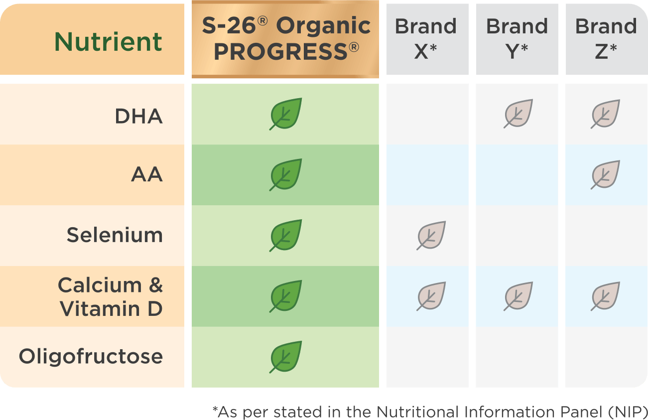 Comparison with other organic milk brands